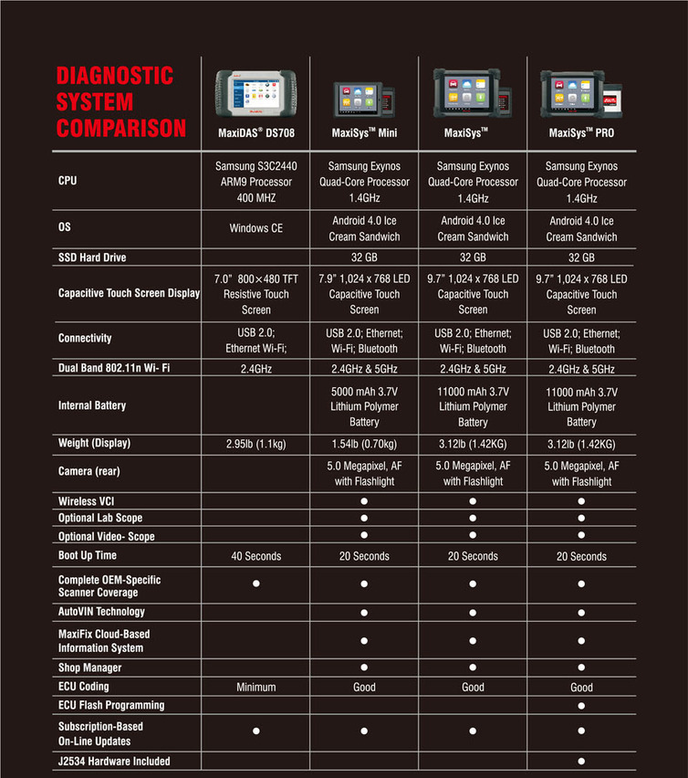 Comparison between MS908P and other Autel Diagnose Systems: