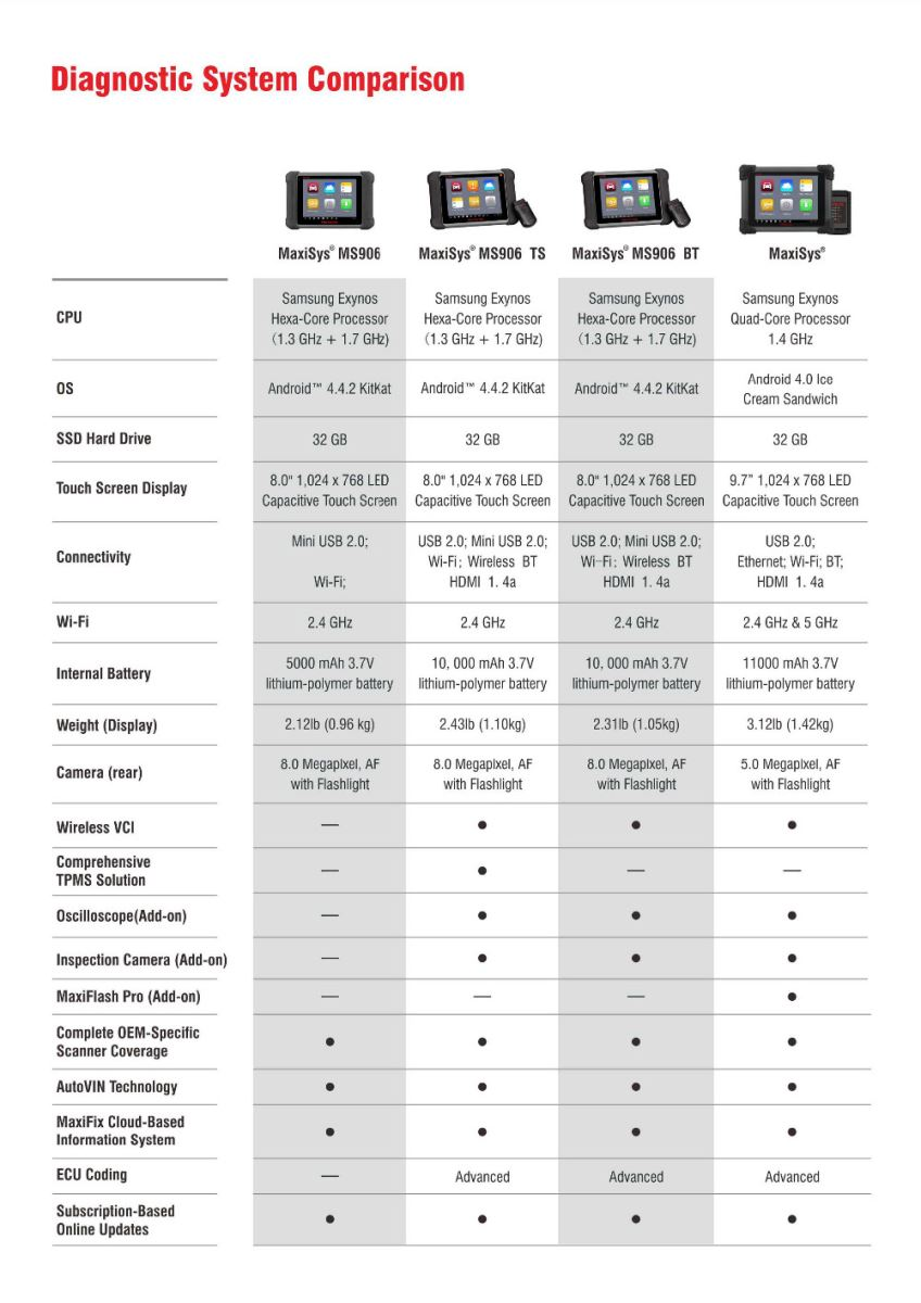 Diagnostic System Comparison